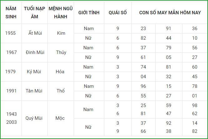 Con so may man hom nay 14/5/2021 cua 12 con giap-Hinh-8