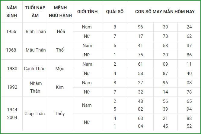 Con so may man hom nay 14/5/2021 cua 12 con giap-Hinh-9