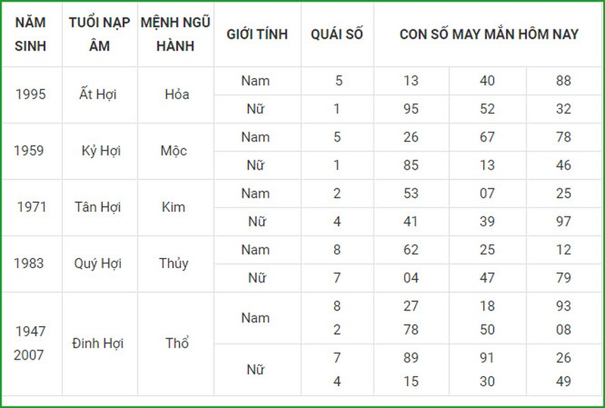 Con so may man hom nay 16/5/2021 cua 12 con giap-Hinh-12
