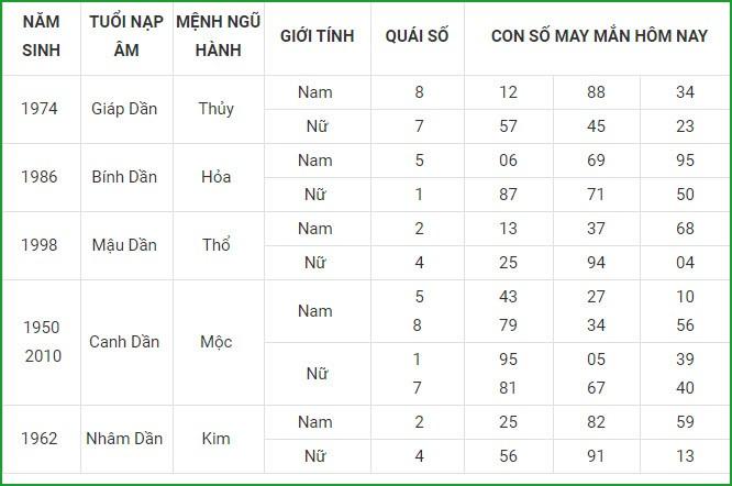 Con so may man hom nay 16/5/2021 cua 12 con giap-Hinh-3