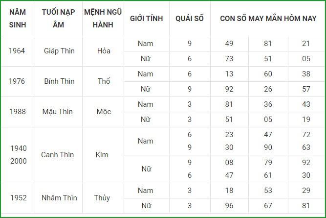 Con so may man hom nay 16/5/2021 cua 12 con giap-Hinh-5