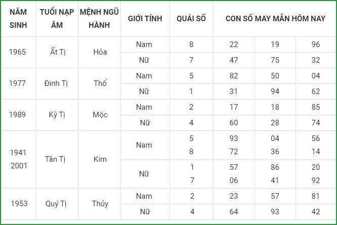 Con so may man hom nay 16/5/2021 cua 12 con giap-Hinh-6
