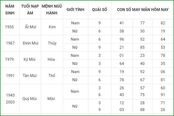 Con so may man hom nay 16/5/2021 cua 12 con giap-Hinh-8