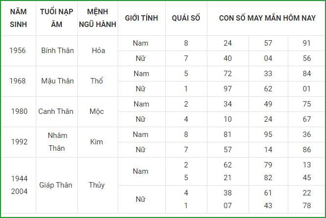 Con so may man hom nay 16/5/2021 cua 12 con giap-Hinh-9