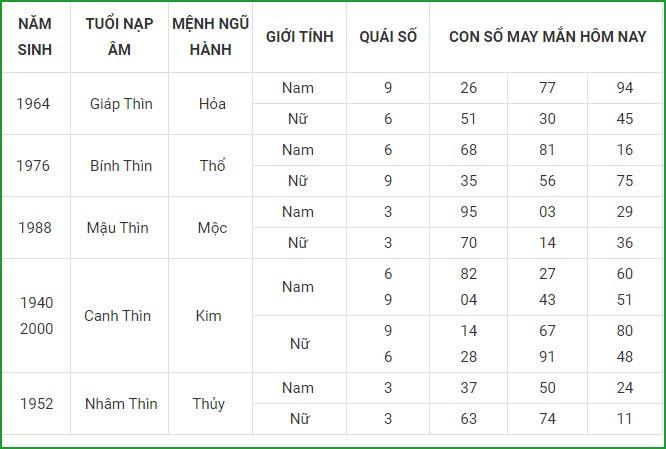 Con so may man hom nay 14/6/2021 cua 12 con giap-Hinh-5