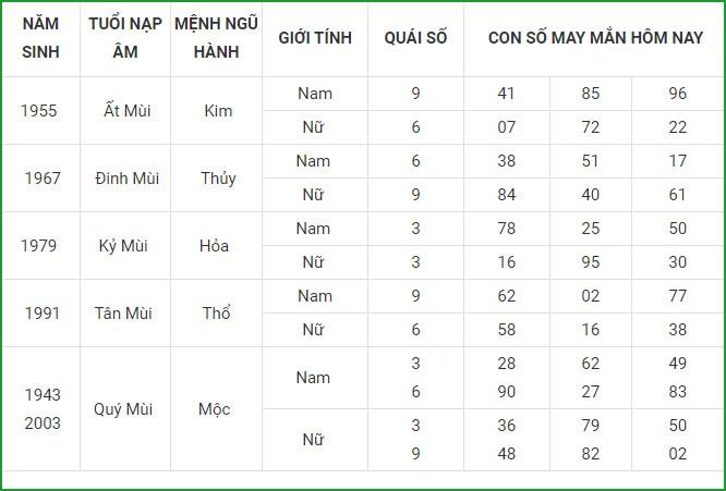 Con so may man hom nay 14/6/2021 cua 12 con giap-Hinh-8