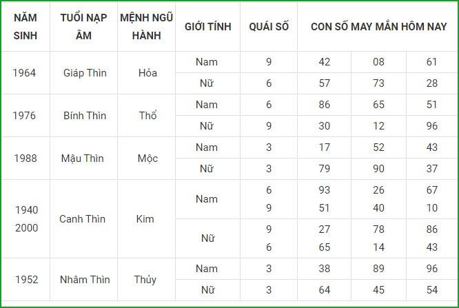 Con so may man hom nay 17/6/2021 cua 12 con giap-Hinh-5