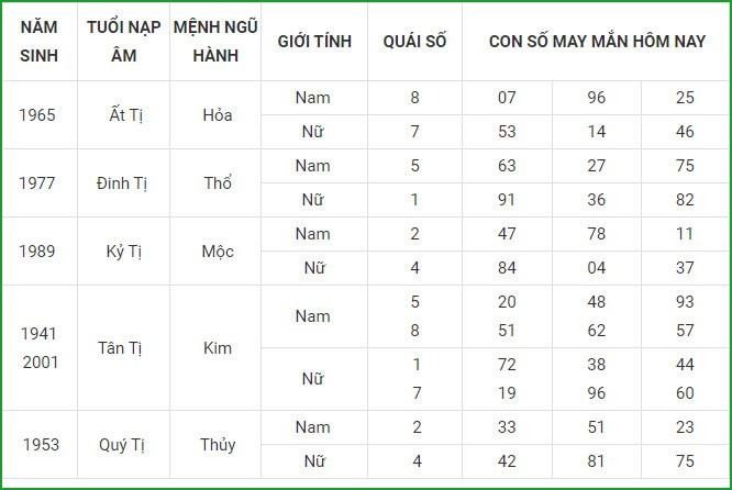 Con so may man hom nay 17/6/2021 cua 12 con giap-Hinh-6