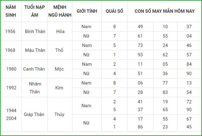 Con so may man hom nay 17/6/2021 cua 12 con giap-Hinh-9