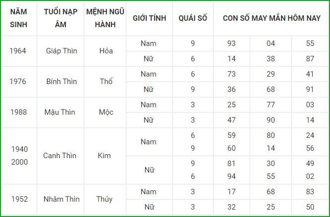Con so may man hom nay 29/7/2021 cua 12 con giap-Hinh-6