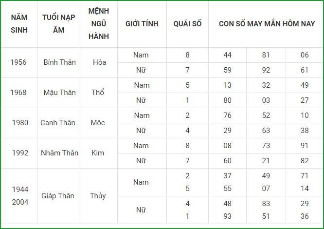 Con so may man hom nay 1/8/2021 cua 12 con giap-Hinh-10