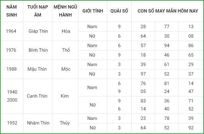 Con so may man hom nay 24/8/2021 cua 12 con giap-Hinh-5