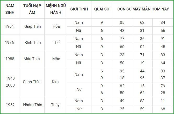 Con so may man hom nay 26/8/2021 cua 12 con giap-Hinh-5