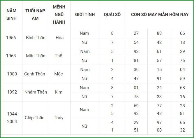Con so may man hom nay 26/8/2021 cua 12 con giap-Hinh-9