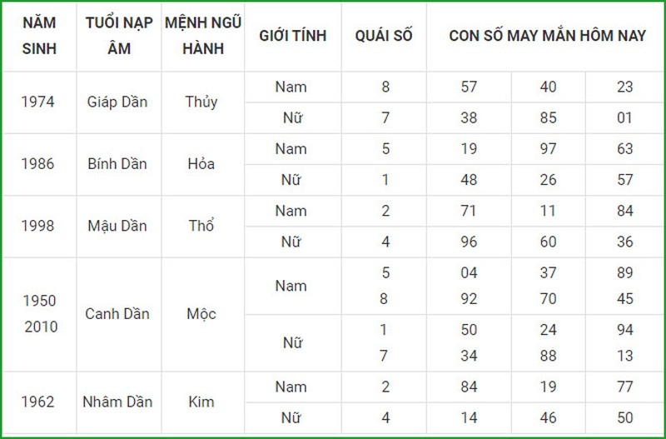 Con so may man hom nay 27/8/2021 cua 12 con giap-Hinh-3
