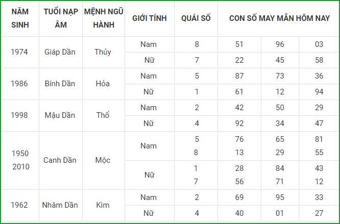 Con so may man hom nay 1/9/2021 cua 12 con giap-Hinh-3