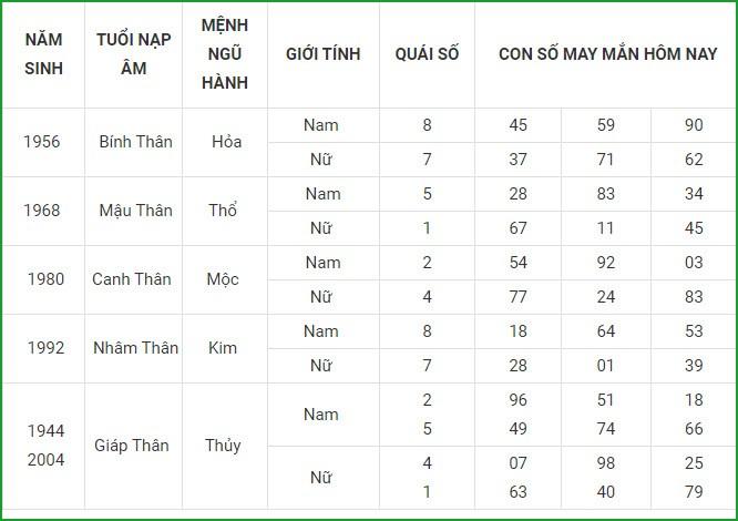 Con so may man hom nay 1/9/2021 cua 12 con giap-Hinh-9