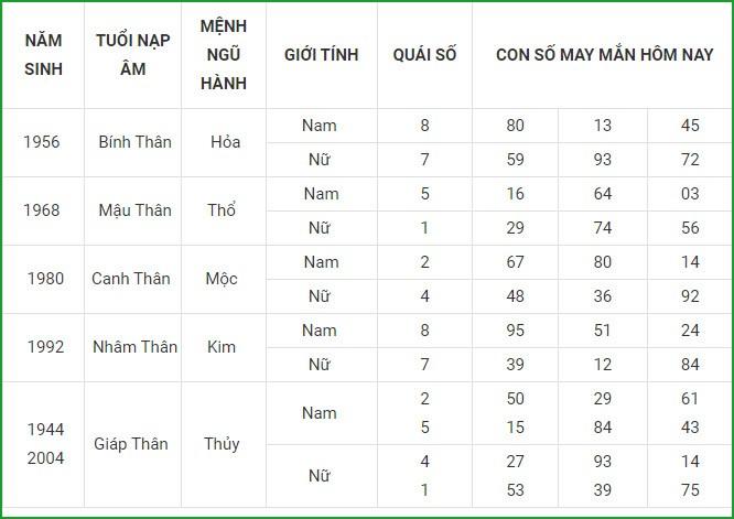 Con so may man hom nay 2/9/2021 cua 12 con giap-Hinh-10