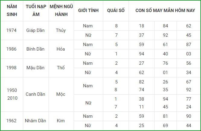 Con so may man hom nay 2/9/2021 cua 12 con giap-Hinh-4