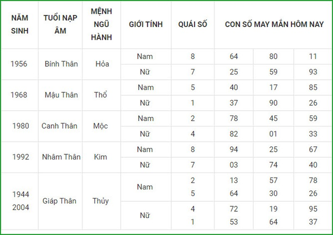 Con so may man hom nay 3/9/2021 cua 12 con giap-Hinh-10