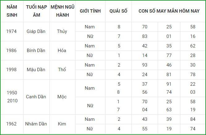 Con so may man hom nay 3/9/2021 cua 12 con giap-Hinh-4