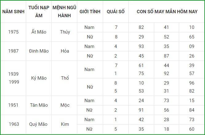Con so may man hom nay 3/9/2021 cua 12 con giap-Hinh-5
