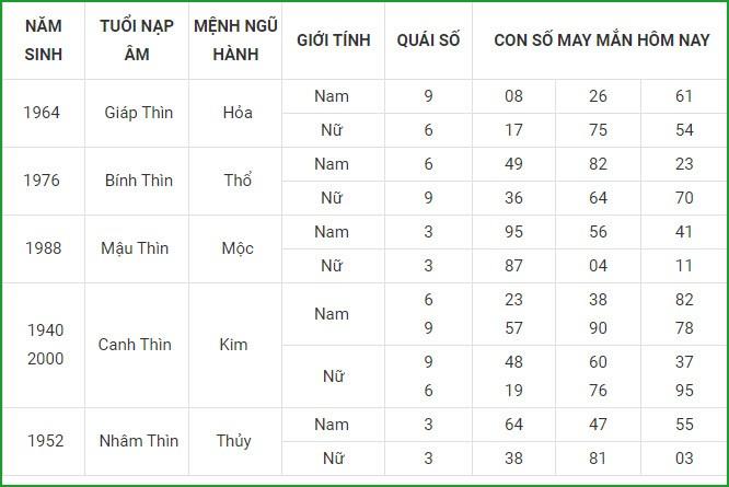 Con so may man hom nay 3/9/2021 cua 12 con giap-Hinh-6