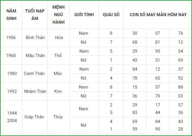 Con so may man hom nay 4/9/2021 cua 12 con giap-Hinh-10
