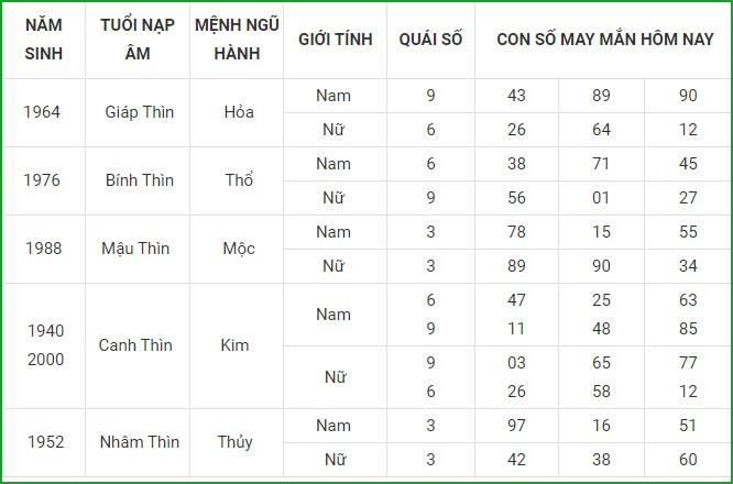 Con so may man hom nay 4/9/2021 cua 12 con giap-Hinh-6