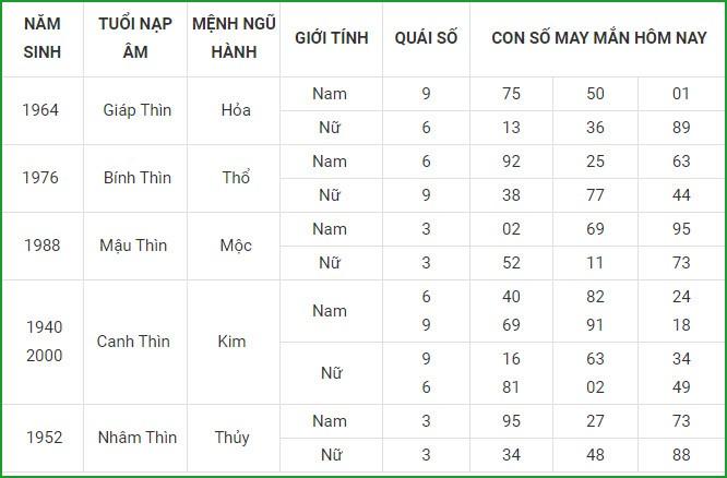 Con so may man hom nay 5/9/2021 cua 12 con giap-Hinh-6