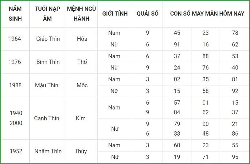 Con so may man hom nay 7/10/2021 cua 12 con giap-Hinh-5
