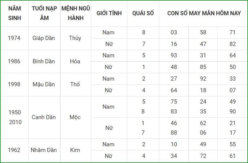 Con so may man hom nay 8/10/2021 cua 12 con giap-Hinh-3