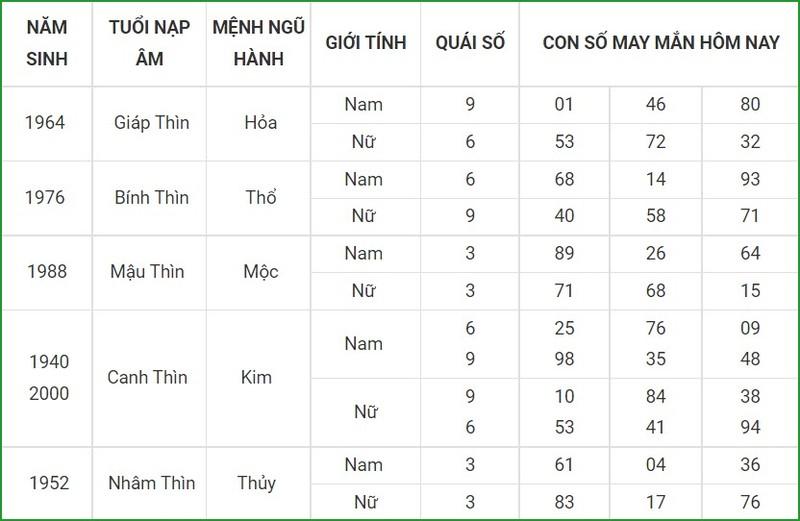 Con so may man hom nay 8/10/2021 cua 12 con giap-Hinh-5
