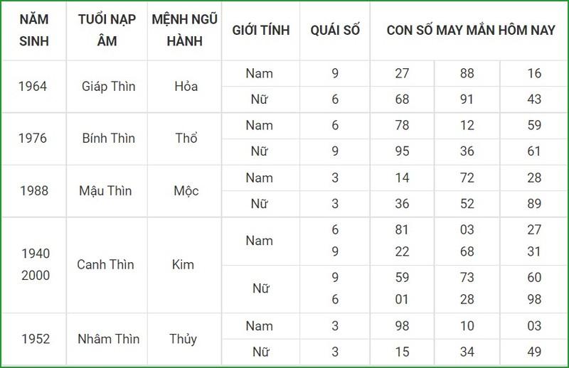 Con so may man hom nay 11/10/2021 cua 12 con giap-Hinh-5