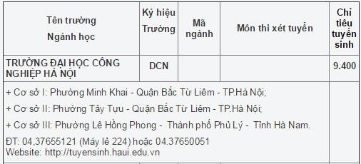 Chi tieu tuyen sinh truong Dai Hoc Cong nghiep Ha Noi nam 2015
