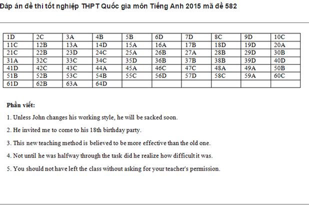De thi THPT quoc gia mon Tieng Anh nam 2015 ma de 582 va dap an-Hinh-7