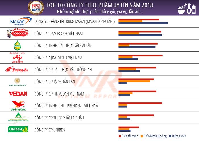 Cong bo Top 10 cong ty uy tin nganh thuc pham - do uong nam 2018-Hinh-2