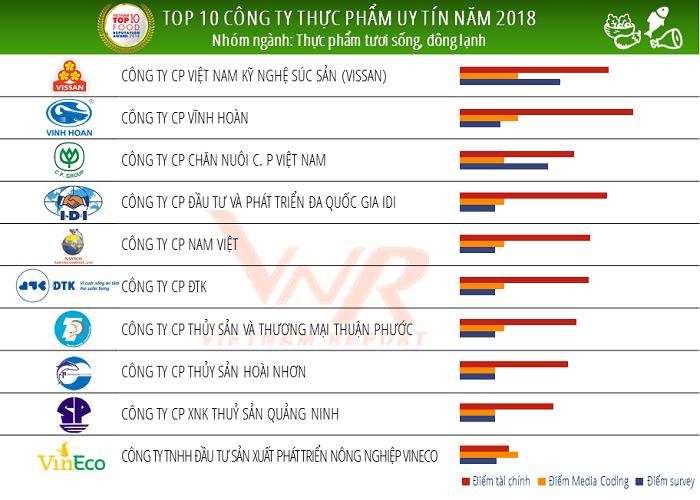 Cong bo Top 10 cong ty uy tin nganh thuc pham - do uong nam 2018-Hinh-3