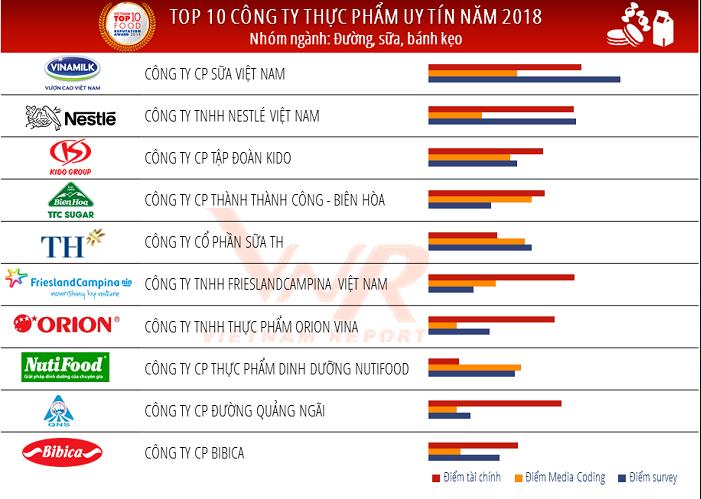 Cong bo Top 10 cong ty uy tin nganh thuc pham - do uong nam 2018