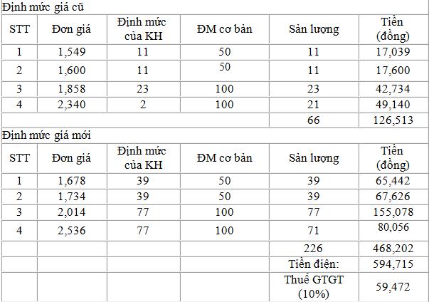 Vi sao tien dien thang 4 tang cao va mot so khuyen nghi cua EVN HANOI-Hinh-2