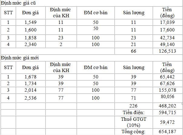 Vi sao tien dien thang 4 tang cao va mot so khuyen nghi cua EVN HANOI-Hinh-3