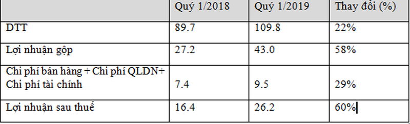 TNS Holdings dat doanh thu Quy 1/2019 109 ty dong