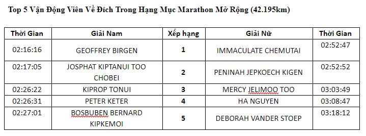 Hang chuc nghin VDV chinh phuc cung duong xanh tai giai Marathon TPHCM-Hinh-3