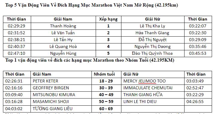 Hang chuc nghin VDV chinh phuc cung duong xanh tai giai Marathon TPHCM-Hinh-4