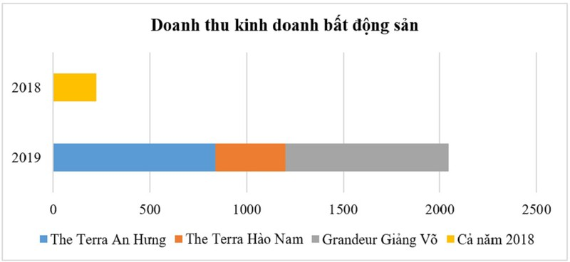 Van Phu – Invest: Loi nhuan sau thue dat muc 525 ty, vuot ke hoach nam 2019-Hinh-2