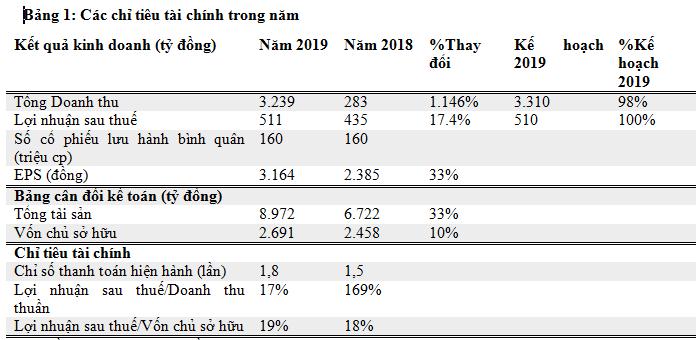 Van Phu - Invest: Doanh thu va loi nhuan 2019 tang manh-Hinh-3