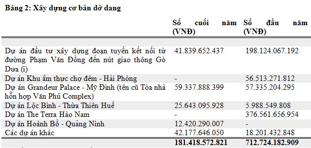 Van Phu - Invest: Doanh thu va loi nhuan 2019 tang manh-Hinh-4