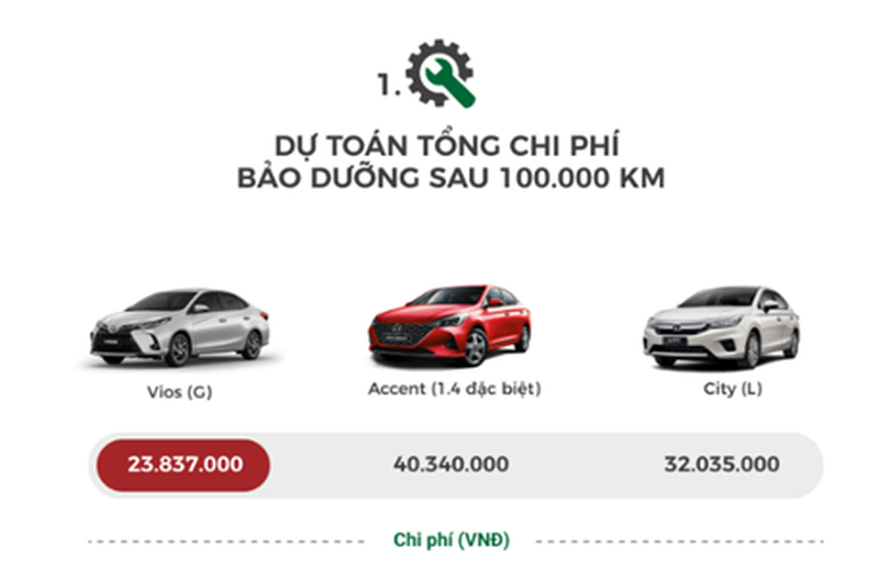 Vuot Accent, Vios dominate the B segment sedan in the 5-Hinh-3 thang scale