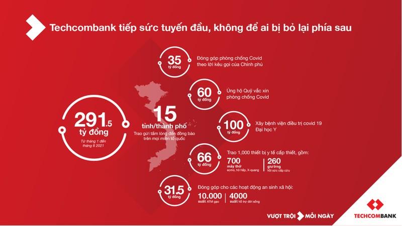 Techcombank ho tro 100 ti dong xay dung benh vien dieu tri nguoi benh COVID-19 tai Hoang Mai, Ha Noi