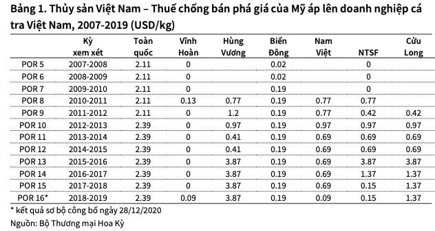 VHC va ANV gap rui ro gi khi bi ap thue chong ban pha gia so bo 0,09 USD/kg?